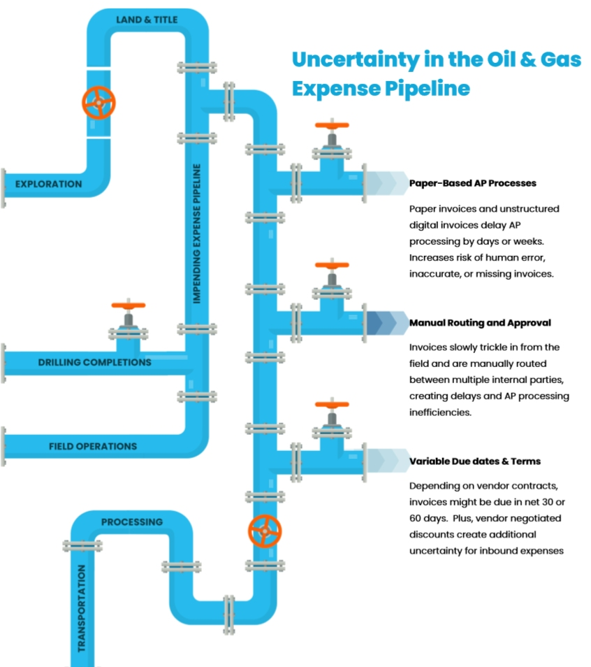 Oil and Gas Expense Pipeline
